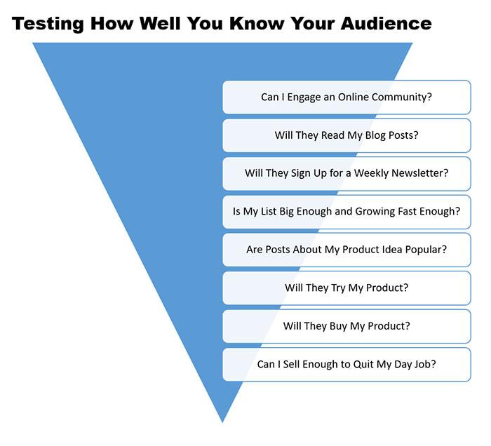 Test, test and test again to find the right audience