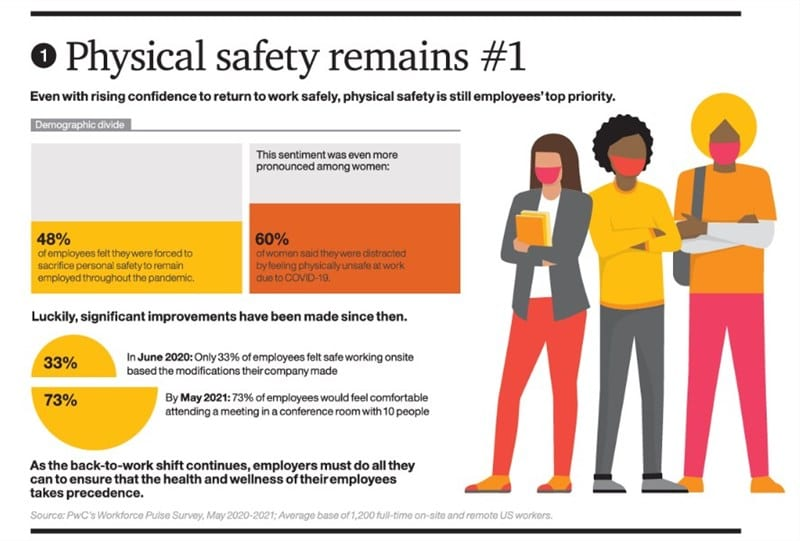 Physical safety remains employee's top priority.